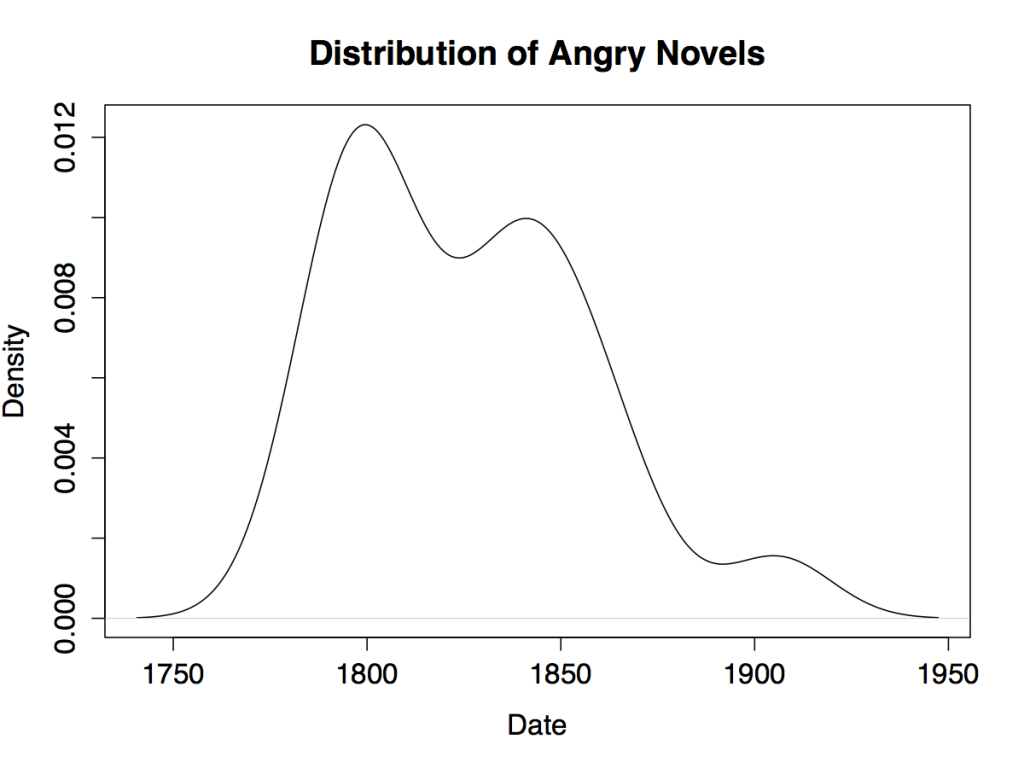 Novel_Feeling_Plot_Anger_Distribution