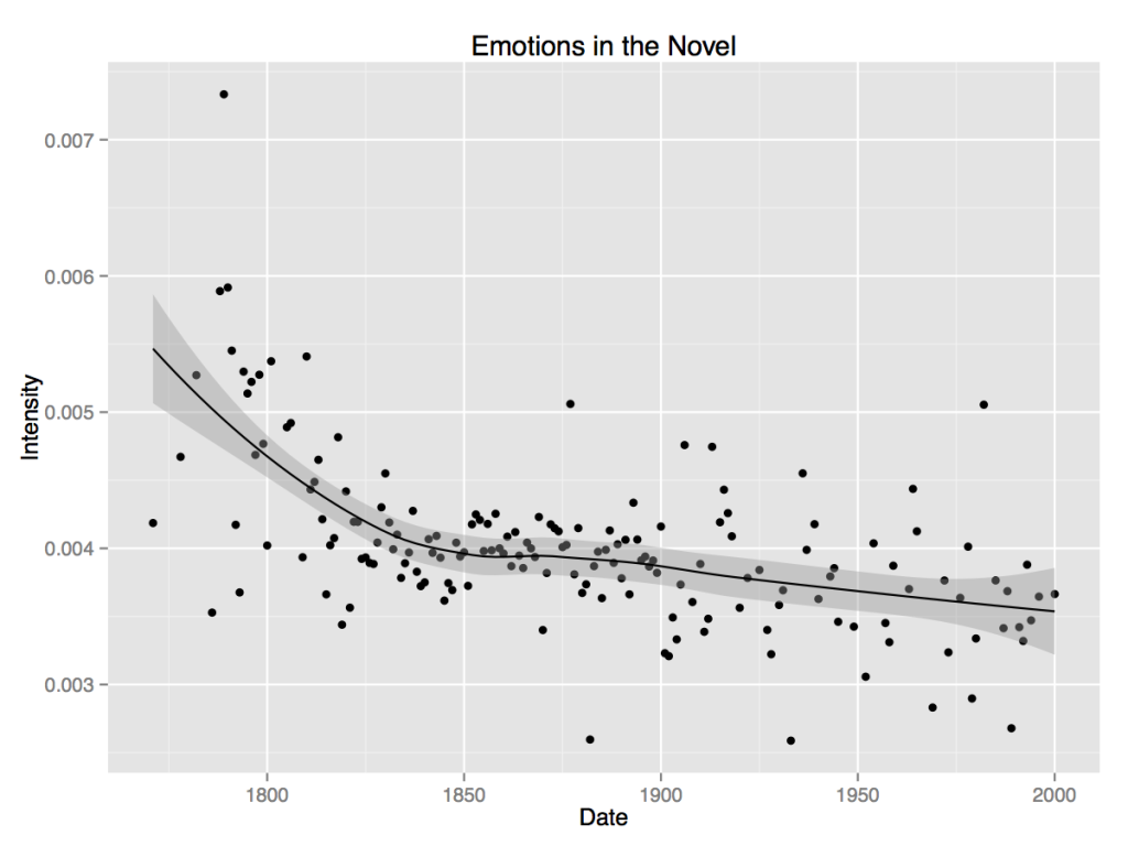 Novel_Feeling_Plot_Emotion_Combined