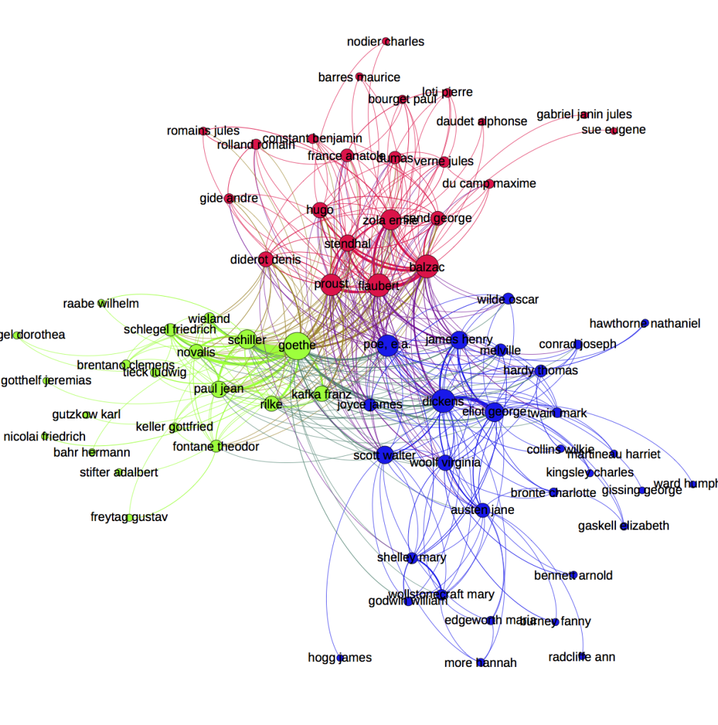 Co-occurrence network of novelists drawn from a list of 450 authors working in three languages (German, French, and English). Two authors are linked if they are both mentioned in the same article. Articles were drawn from JSTOR and are based on 30,000 articles from 1900-2010 in the field of languages and literature.