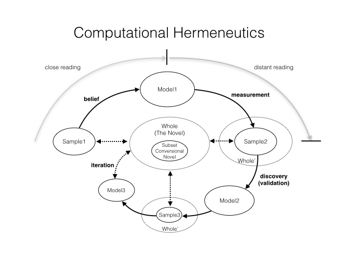 "This diagram captures the different stages of computational reading and the different types of practices each stage entails. Traditional close reading encompasses the first stage of ""belief."" Current understandings of distant reading bring us as far as ""measurement."" This model advocates for the continuation of the process in an oscillatory fashion, moving back and forth between close and distant forms of reading in order to approach an imaginary conceptual center. The initial sample (here Augustine's Confessions) is chosen and understood with reference to a larger category (here ""The Novel""), as is the new sample of quantitatively significant texts derived from the model (""Sample2""). ""Sample2"" is also mediated by the larger sample from which it is drawn (""Whole'"", here my subset of 450 novels that are representative of ""The Novel""). The process of interpreting ""Sample2"" is both one of validation – did the model work – and also one of refinement – in what other ways can we understand and thus measure this group of texts? The overall process is represented as a spiral that does not return to the initial sample, but gradually, though never completely, converges on an imagined generic center."