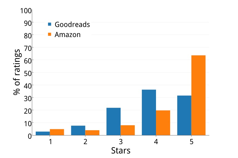 Goodreads v. Amazon