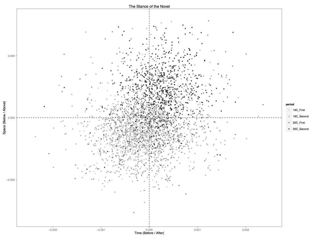 Ratio of time / space prepositions in 3000 novels from 1790 to 1990.