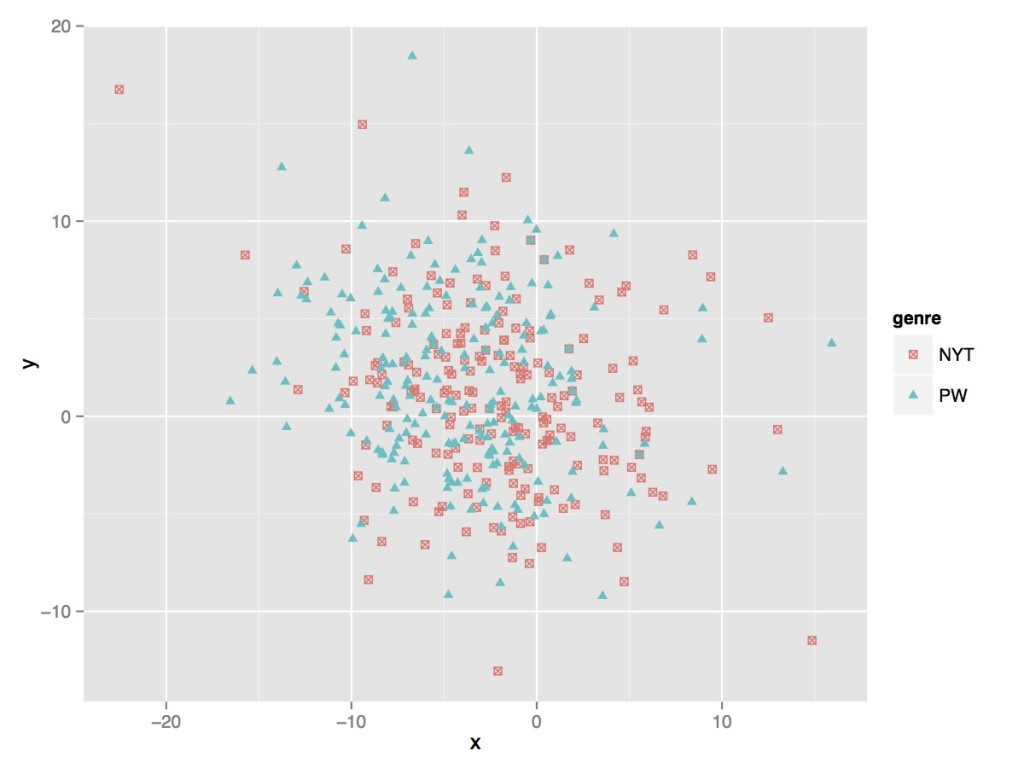 Cluster plot showing the similarities between prizewinning novels and novels reviewed in the New York Times Sunday Book Review. Under current methods, our chances are no better than random when guessing which novels will eventually win prizes. The cluster plot was generated using principal component analysis of 80 features derived using the LIWC linguistic analysis software.