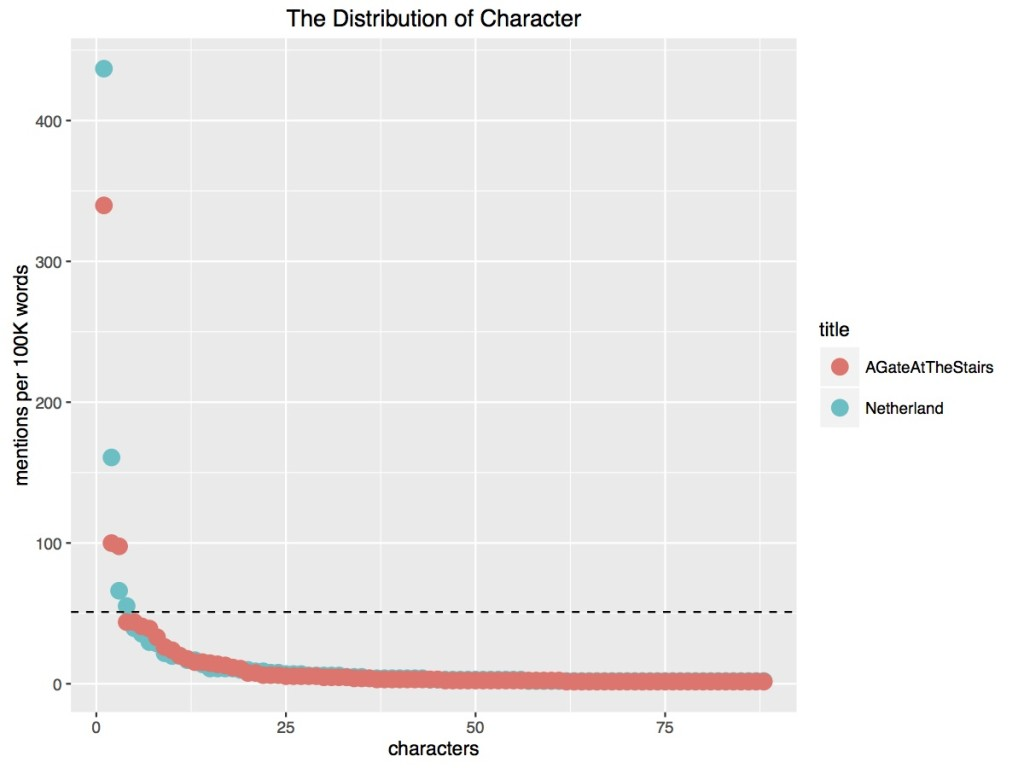 This represents the number of mentions that each character receives in two prizewinning novels. It is meant to illustrate the highly skewed attention that characters receive, with one character usually dominating the novel's attention and a vast majority playing a very small role.