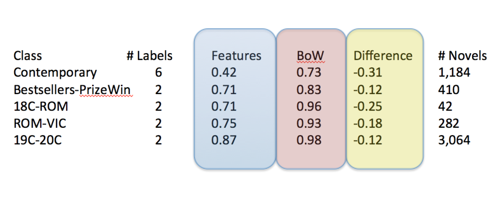 "This table represents the comparative performance of using different features to predict genre labels of novels. BoW represents ""bag of words"" approach, while ""features"" represents the performance of our feature space. ""Difference"" measures the performance drop in predictive accuracy."