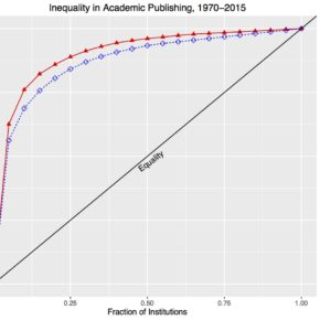 Academic Prestige and Publishing