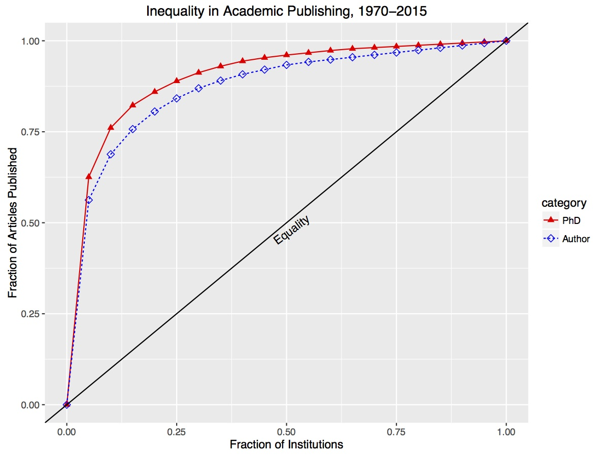 Academic Prestige and Publishing