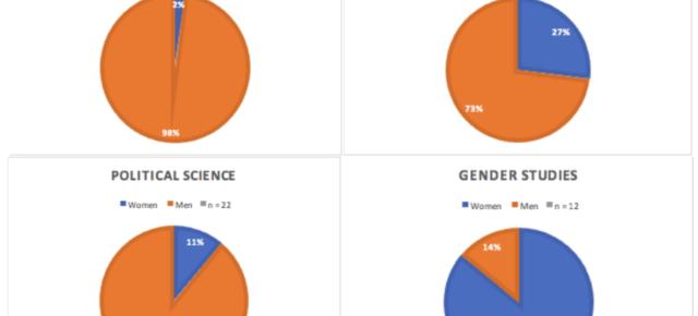 Investigating Topic Bias and Gender Representation in Syllabi