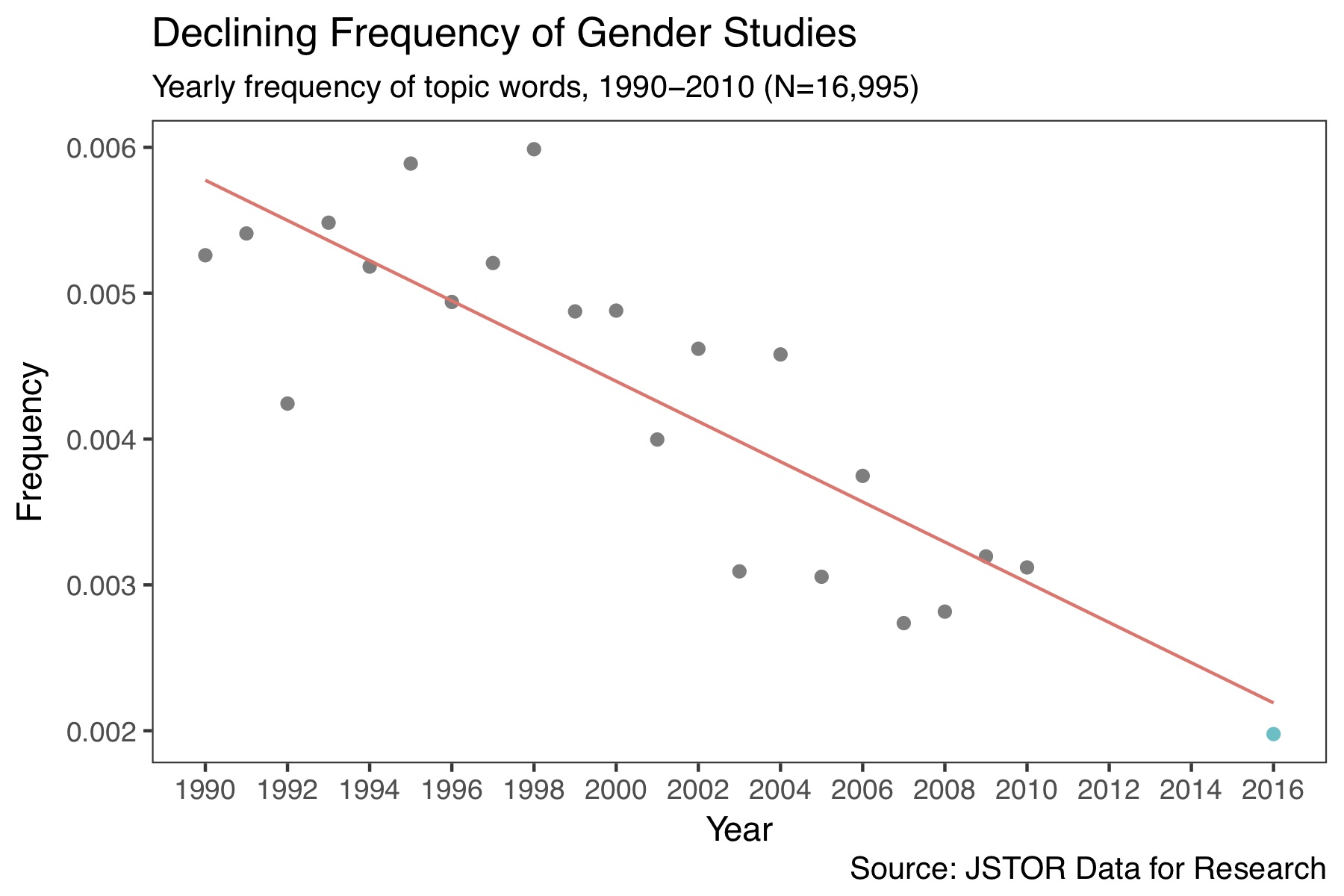 Does the decline of gender within literary studies matter?